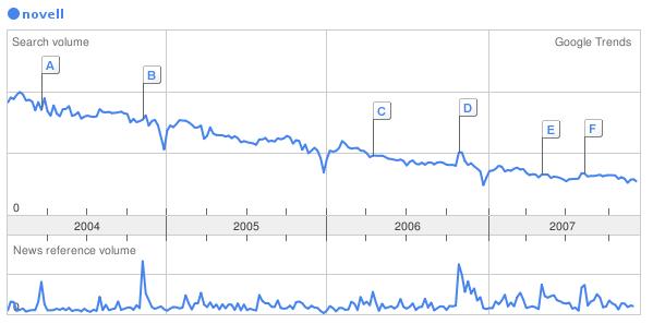 Novell's Google Trends chart