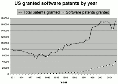 Software patent on rise