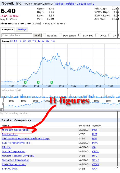 Novell - Google Finance