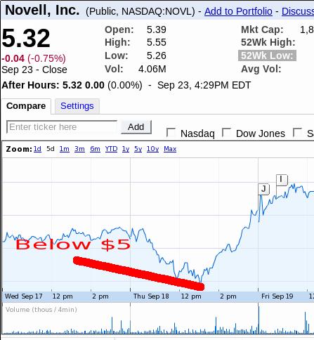 Novell stock falls