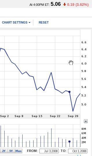 Novell's stock falls