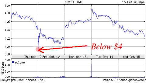 Novell falls further down
