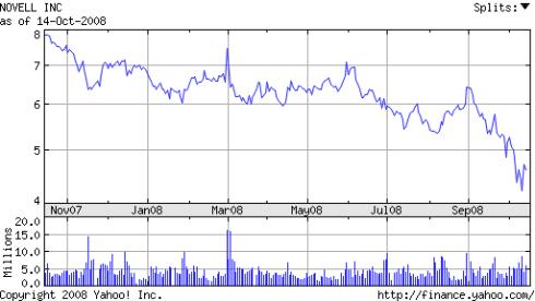 Novell stock