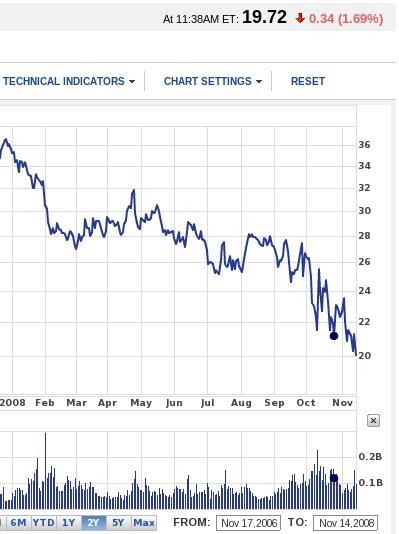 Microsoft declines (stock)
