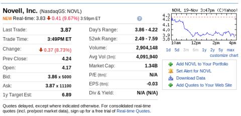Novell down 10%