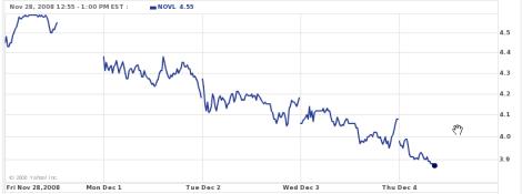 Novell falls in December