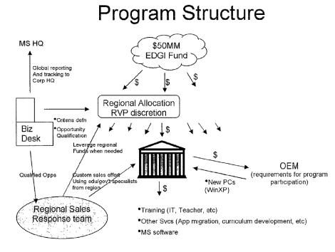 EDGI diagram
