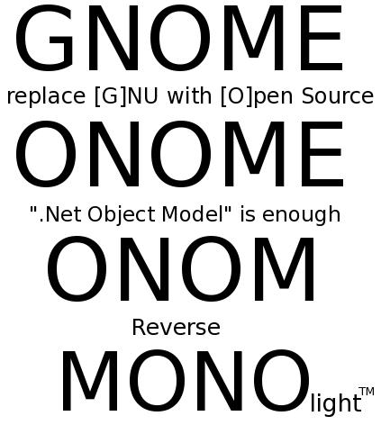 Mono GNOME