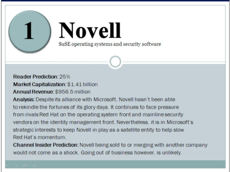 Novell in survey