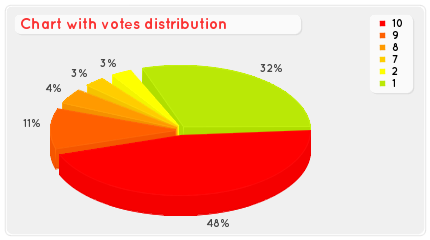 Vote distribution