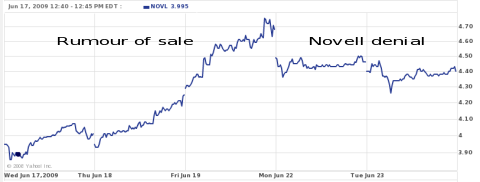 Novell sale