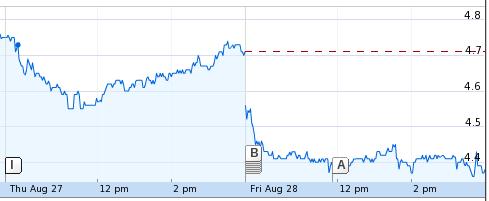 Chart: Novell 2009 Q3