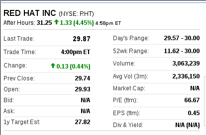 Red Hat stock