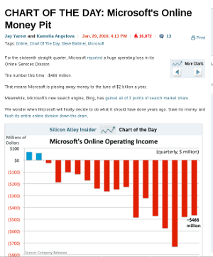 MSFT chart