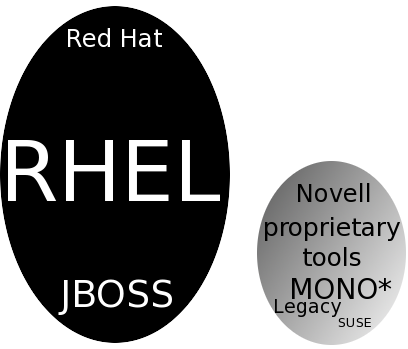 Red Hat vs Novell