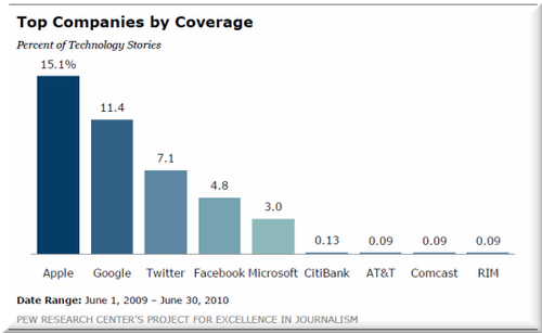 News companies chart