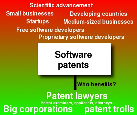 Patents diagram