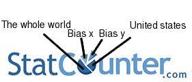StatCounter bias