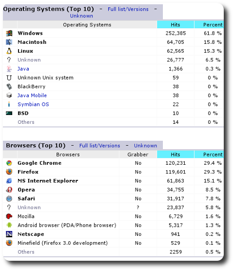 The Rise of Google's ChromeOS and Chrome | Techrights