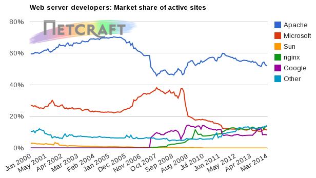 Apache vs. Microsoft