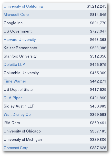 Obama's top contributors