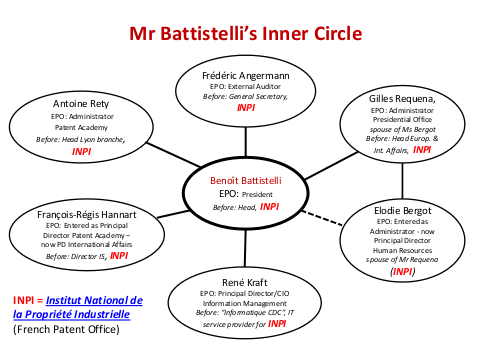 Inner circle of Battistelli