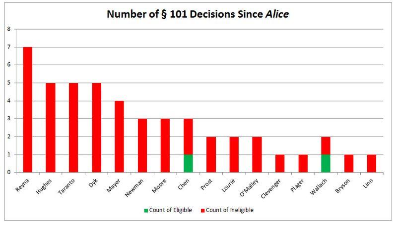 Bilski Blog chart