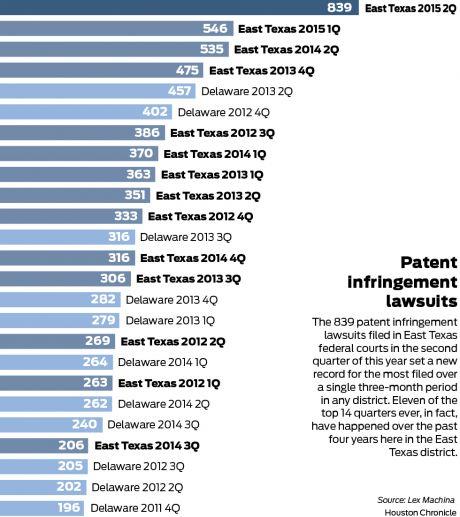 Texas patent cases