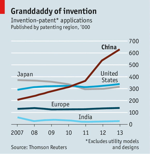 China patents