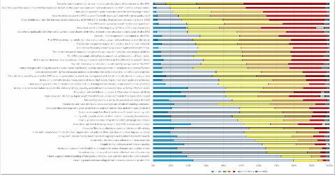 EPO Staff Survey
