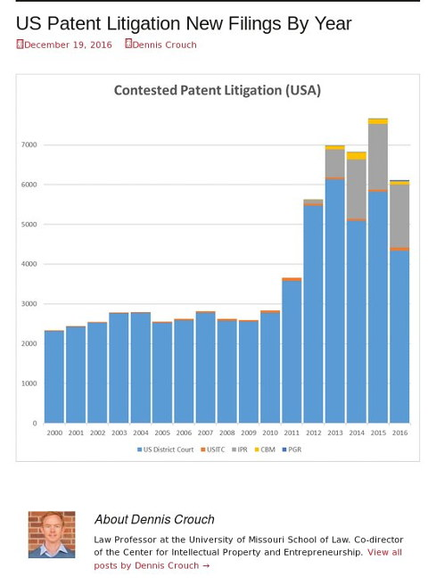 US Patent Litigation New Filings By Year