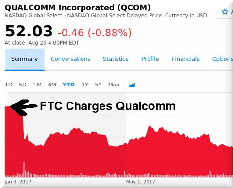 FTC Charges Qualcomm