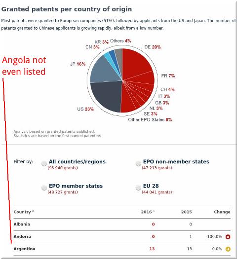 Angola EPO, no patents