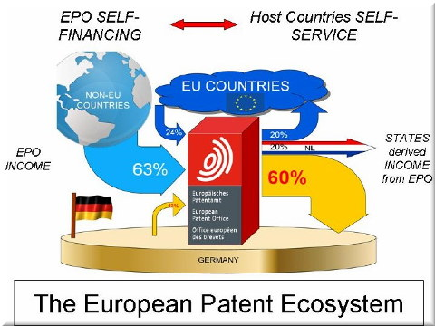 EPO money diagram