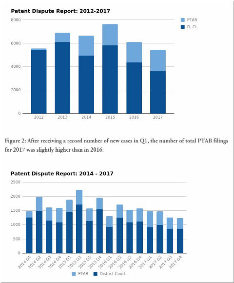 2017 Patent Dispute Report: Year in Review