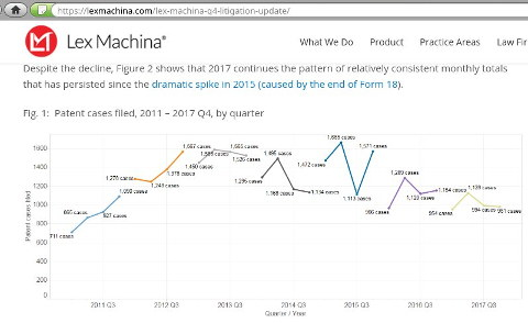 Lex Machina Q4 2017 End of the Year Litigation Update