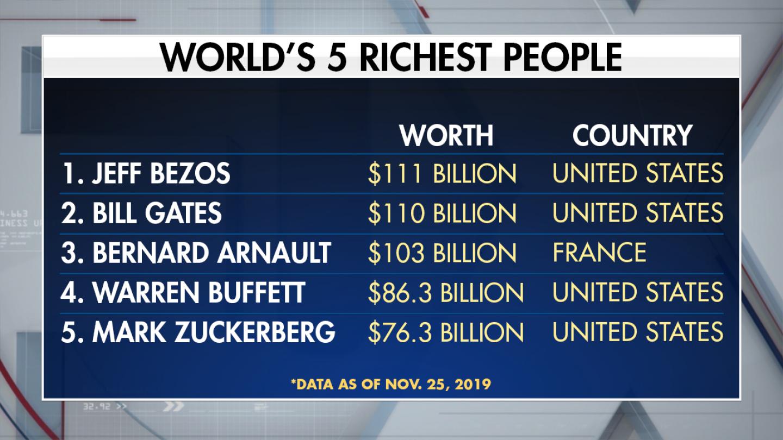 Wealthiest-oligarchs