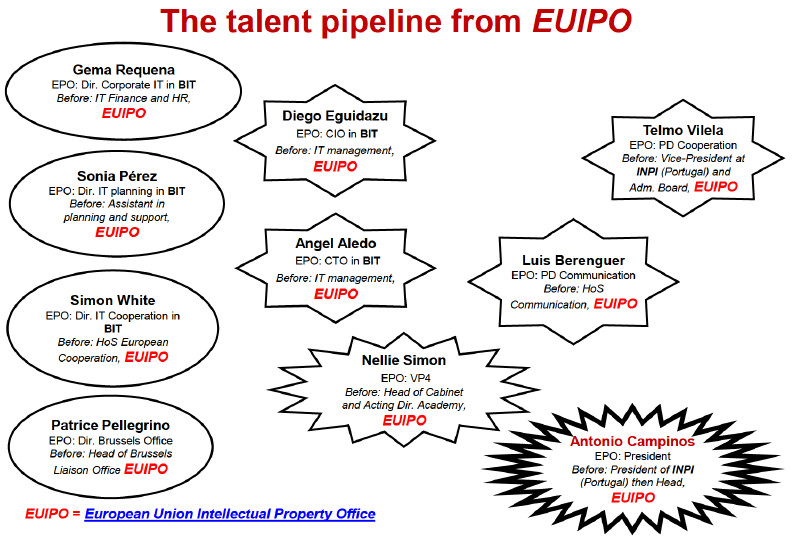 EUIPO and EPO