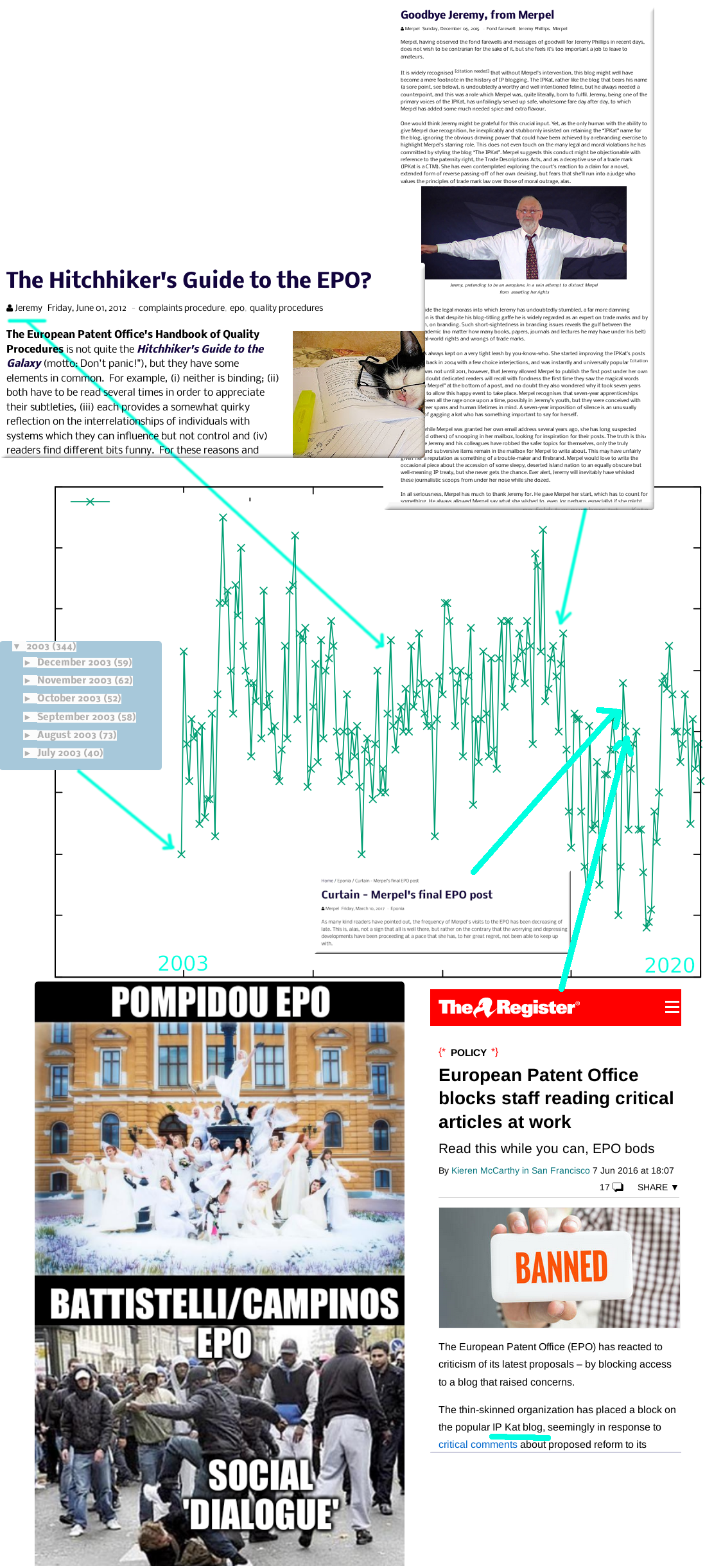 IP Kat timeline: Pompidou EPO and Battistelli/Campinos EPO; Social 'dialogue'