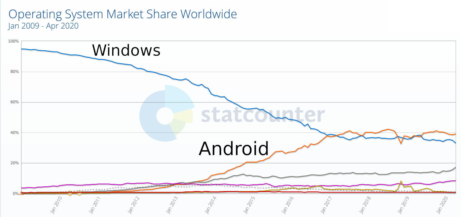 Android vs Microsoft