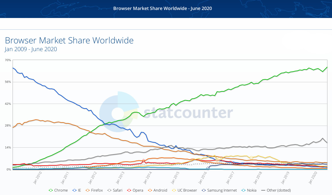2020 browser share