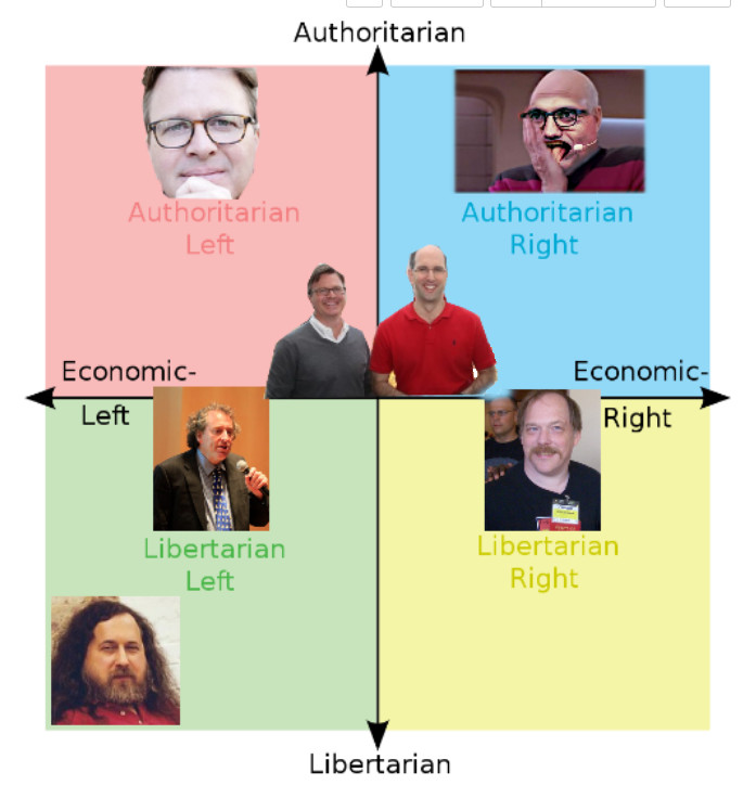 Political Compass for Free Software