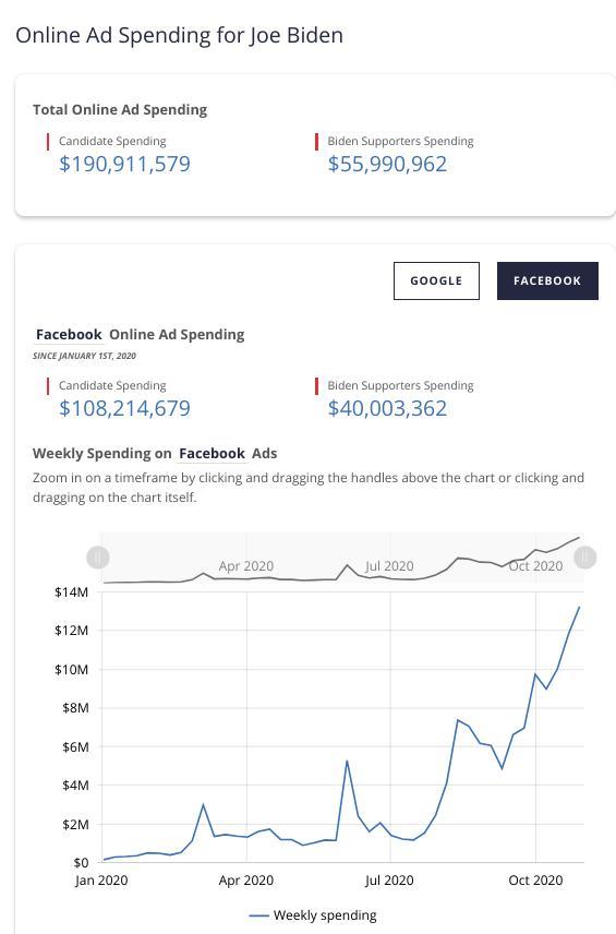 Biden ads in Facebook