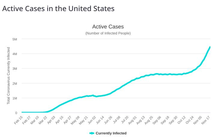 COVID-19 cases in US
