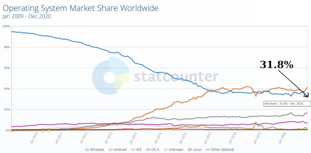 Windows share