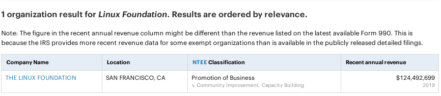 Linux Foundation $124,492,699 in revenue