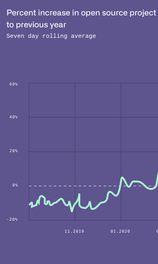 GitHub's decline