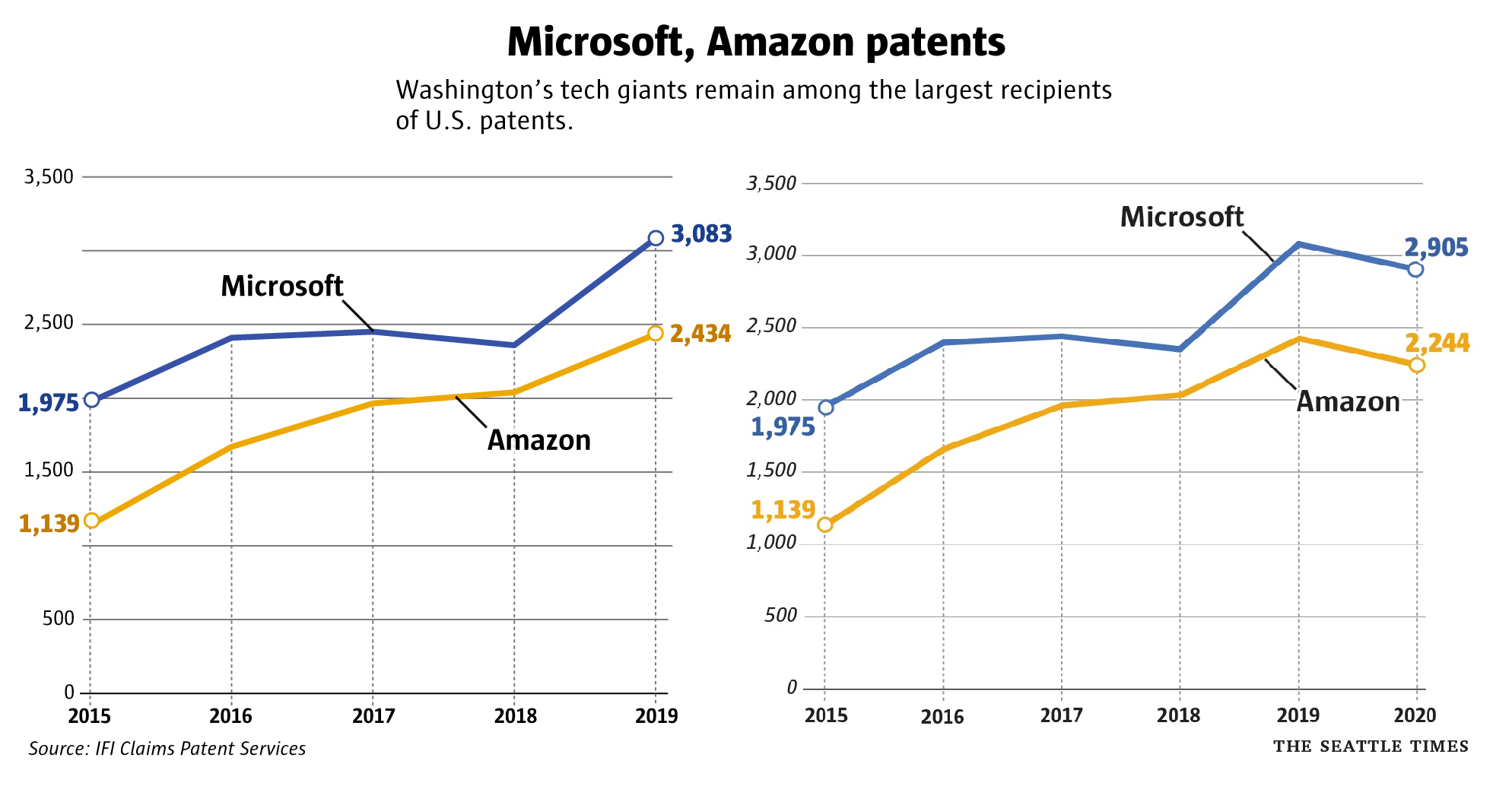 Microsoft vs Amazon