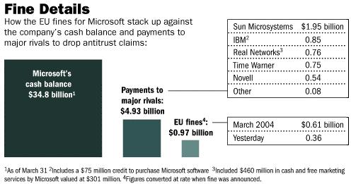 Microsoft fines