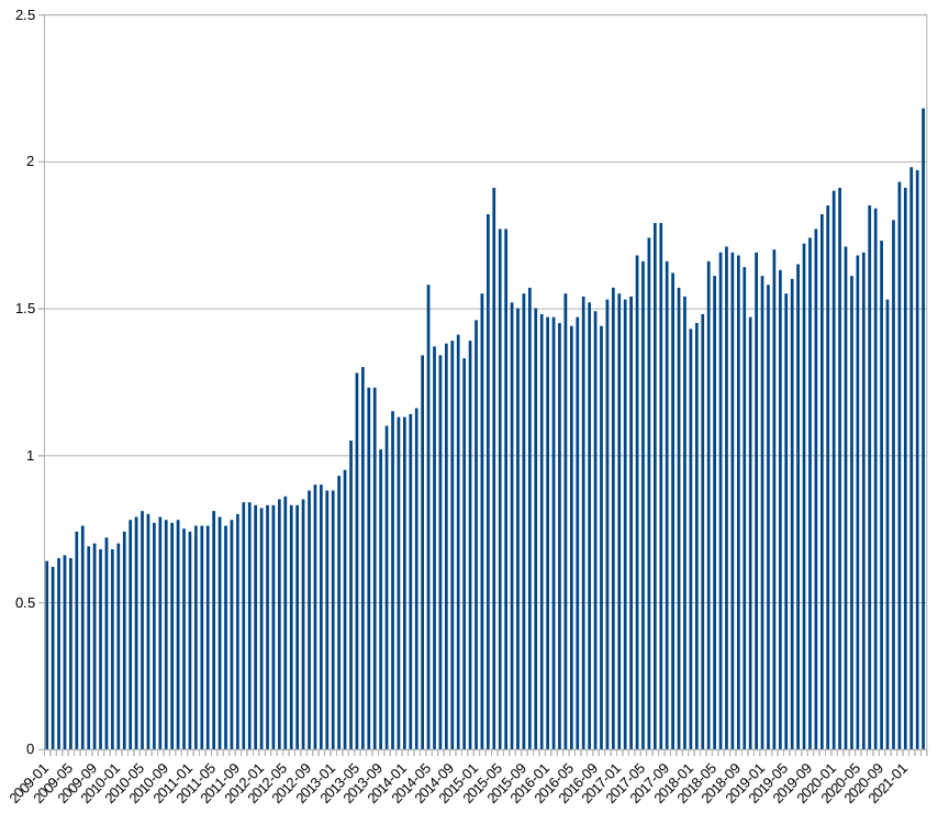 gnu-linux-market-2021